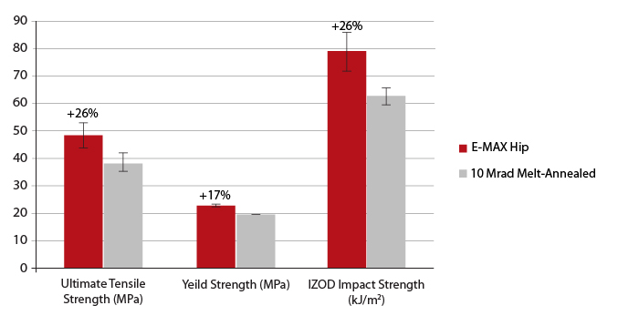 E-MAX Tensile and IZOD impact test results